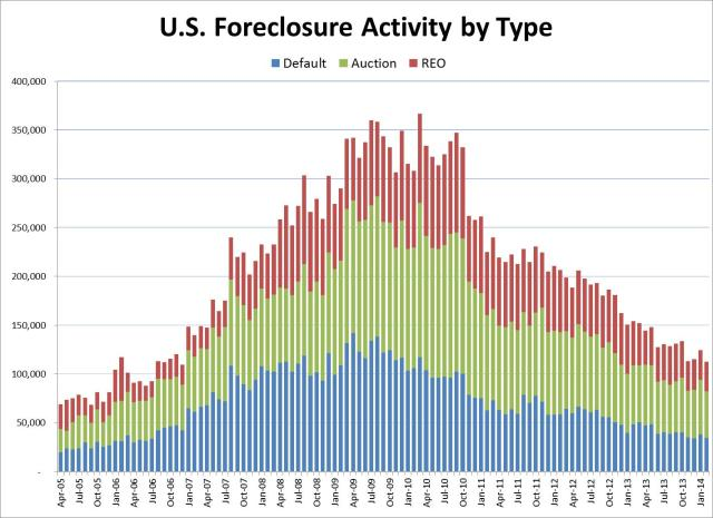 foreclosure_activity_historical