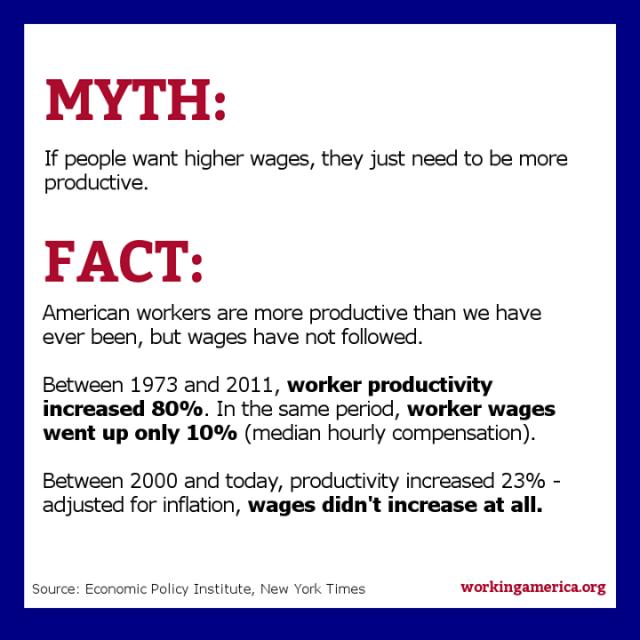 Productivity Myth and Fact