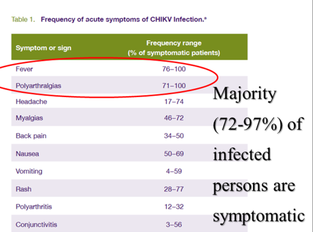 Table of Chikungunya Symptoms