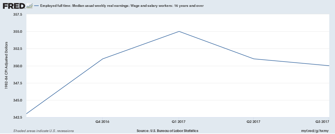 2017 Fed Real Wages